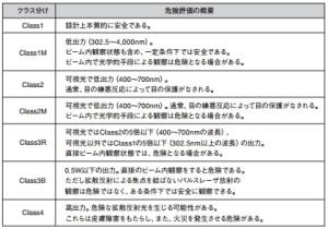レーザーのクラス分類